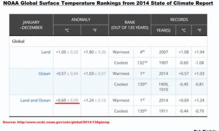 Über die Verzerrungen durch Auslassungen im NOAA-Bericht zum Klimastatus 2014