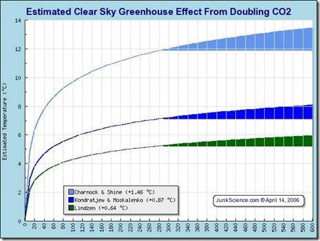 Ist das IPCC absichtlich blind bzgl. Wasserdampf, um einen wissenschaftlichen Aspekt für eine politische Agenda zu beweisen?