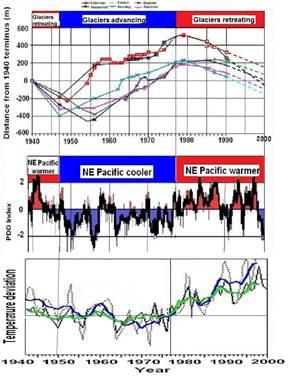 Die Gründe des Stillstands der globalen Erwärmung sind seit langem klar*