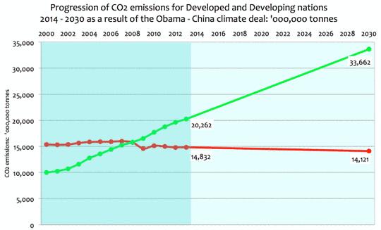 Klimadeal zwischen Obama und China bis 2030 – eine Betrachtung des Ergebnisses