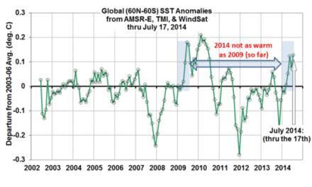 Klimakatastrophe abgesagt: Widerlegung des NOAA-Klimaberichtes Punkt für Punkt