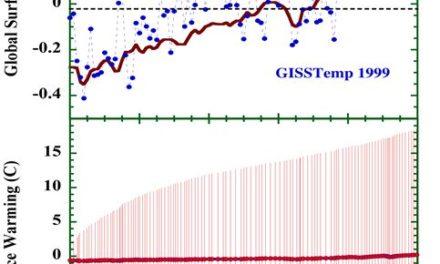 Haben Klimaprojektionen irgendeine physikalische Bedeutung?