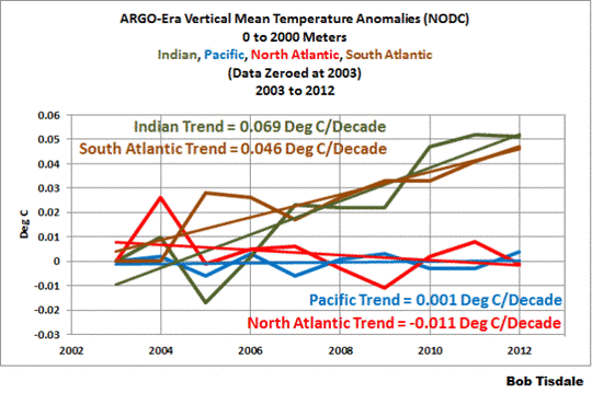 """Kommentare zum Nature-Artikel ,,Climate Change: The Case of the Missing Heat"""""""