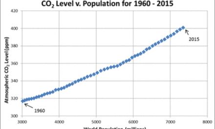 Korrelation zwischen globaler Bevölkerung und globalem CO2