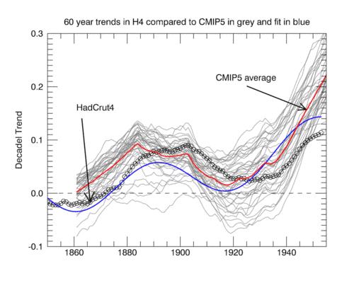 Modelle überschätzen 60-jährige dekadische Trends