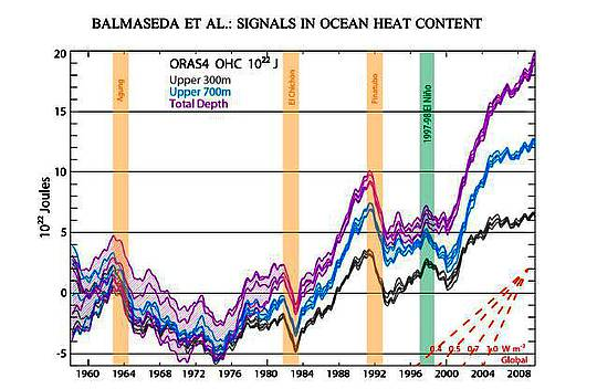 Die Tiefsee kühlt sich ab inmitten eines Meeres von Modell-Unsicherheit: Neue Forschungen zum ozeanischen Wärmegehalt