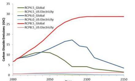 0,02°C Erwärmung vermieden: die grundlegende Zahl, die im Informationsblatt der EPA fehlt