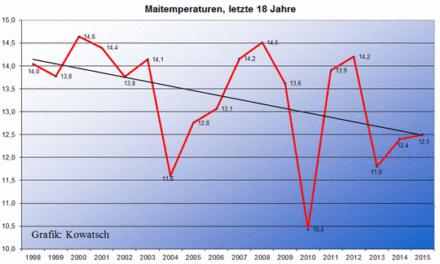 Die Eisheiligen fallen 2015 aus, Indiz für den Klimawandel!?   Die Eisheiligen werden immer kälter