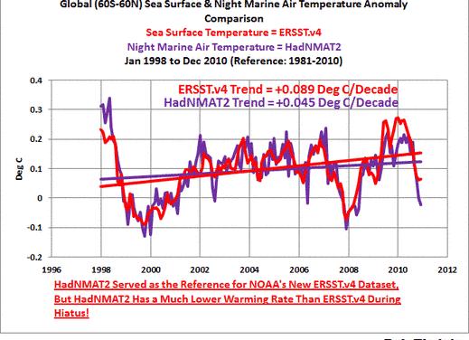 Fundamentale Unterschiede zwischen den globalen Temperatur-Aktualisierungen von der NOAA und UAH