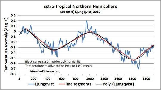 Die ökonomischen Auswirkungen von Treibhausgas-Emissionen