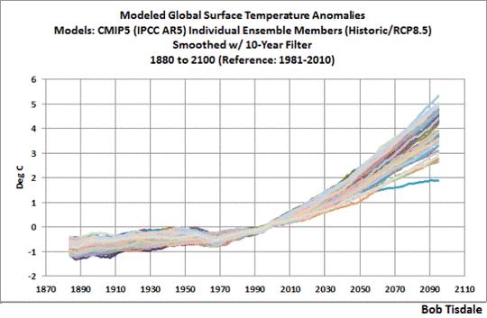 Über die schwer fassbare globale mittlere Temperatur – ein Vergleich Modell ? Daten