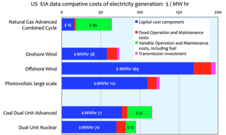 Europa: Erneuerbare Energie in Europa im Jahre 2014 weit hinter den Erwartungen