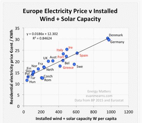 Windenergie-Flutwellen aus Deutschland werfen deren Nachbarn in die Dunkelheit