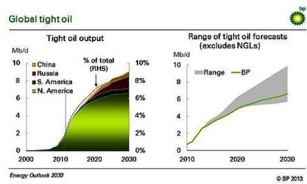 Die fünf globalen Implikationen von Schieferöl und -gas