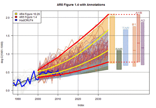 IPCC vs Realität: Tatsachenfeststellungen 2 zu verschleierten Unterschieden zu früheren IPCC Projektionen