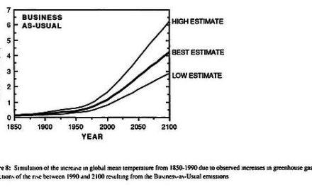 Ein Vergleich des Verlaufs der Temperaturvorhersagen der IPCC Berichte 1 bis 5