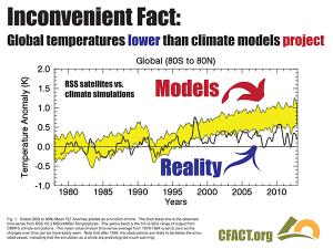CFACT präsentiert vier unbequeme Fakten über die globale Erwärmung