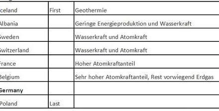 Deutschland ist bei der Fußball-Europameisterschaft auf der Verliererseite – weil die Fans zu viel CO2 emittieren