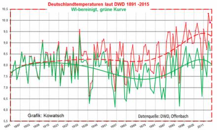 Gefunden: Es gibt eine fast wärmeinselfreie Wetterstation in Deutschland