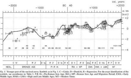 Neue Studie mittels GRACE-Daten: Meeresspiegel steigt um weniger als 17 cm pro Jahrhundert