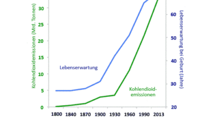Der Mensch verliert durch Kohlekraftwerke statistisch insgesamt 3 Stunden an Lebenszeit nachdem er vorher damit 40 Jahre Lebenszeit gewann, deshalb muss er Greenpeace zufolge auf billigen Kohlestrom verzichten