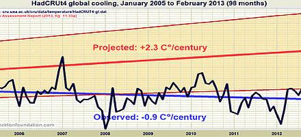 Betrugsfall des IPCC läuft heiß, nicht das Erdklima