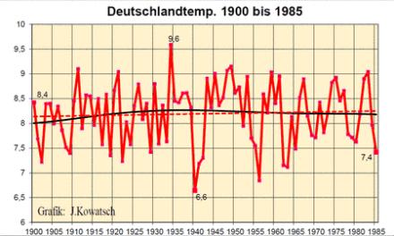 """Hat die Digitalisierung der Mess-Stationen die Messmethode beeinflusst? Ist die Messmethodenänderungfür die """"menschengemachte Klimaerwärmung"""" verantwortlich?"""