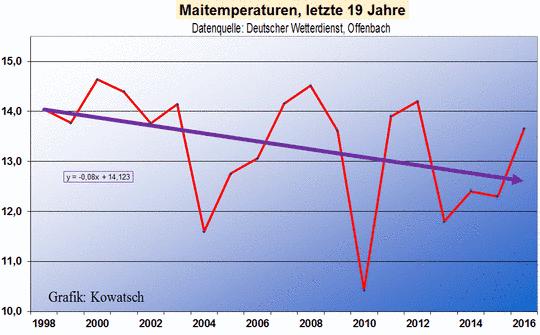 Hintergründe der Unwetter in Süddeutschland. Vergleich von Braunsbach und Niederalfingen