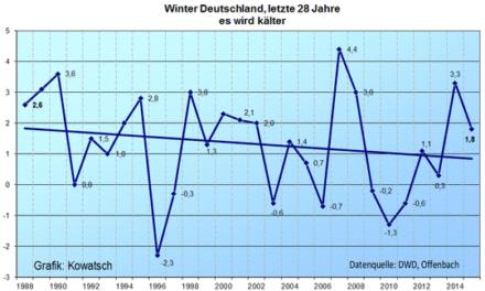 Abkühlung seit 1998! Warum gibt es hierzulande Hitzerekorde aber keine Kälterekorde?