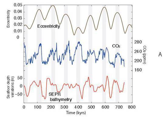 Unbequeme Studie: untermeerische Vulkanaktivitäts-Schwankungen könnten das Klima ändern – Modelle vielleicht falsch