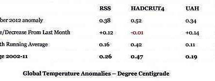 Viele Klima-Rekonstruktionen werden fälschlich Temperaturänderungen zugeordnet