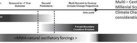 Initialisierungs-Verfahren disqualifizieren die IPCC-GCMs für die meisten Zwecke der Vorhersagen zum Klimawandel
