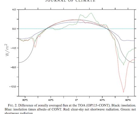 Das Rätsel der Eiszeiten, Teil 10, Global Circulation Models IV