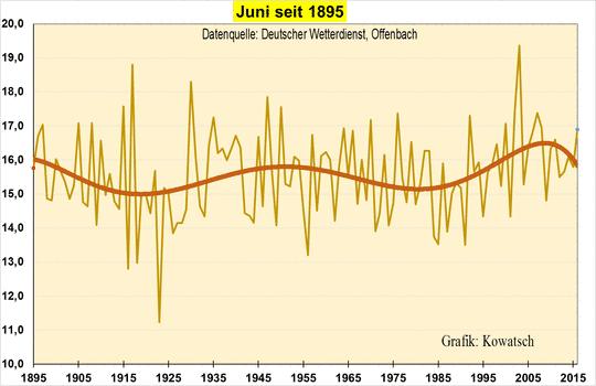 """Zum Sommerstart: Die vergebliche Suche nach der """"Klimaerwärmung"""" im Frühsommermonat Juni"""
