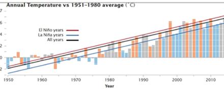 """Die """"Karlisierung"""" der Temperatur der Erde"""
