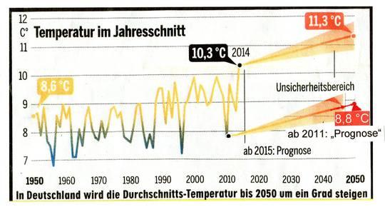 Die Bildzeitung erklärt die Klimakatastrophe