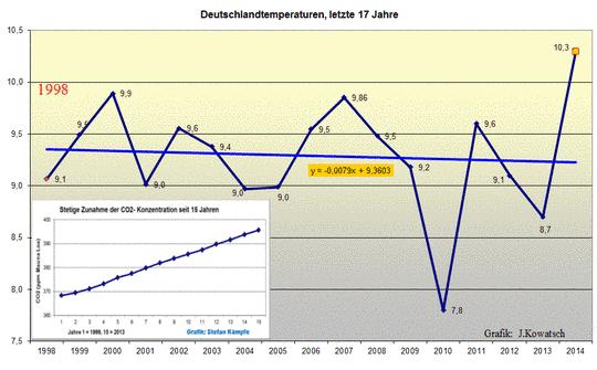 2014- nur nach den offiziellen Messwerten ein neues Rekordjahr –  Kein Beweis für eine sich fortsetzende Klimaerwärmung