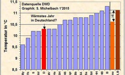 Wärmeinseleffekt in deutschen Wetterdaten