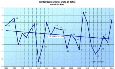 Winter werden nicht nur in Österreich kälter, sondern auch in Deutschland