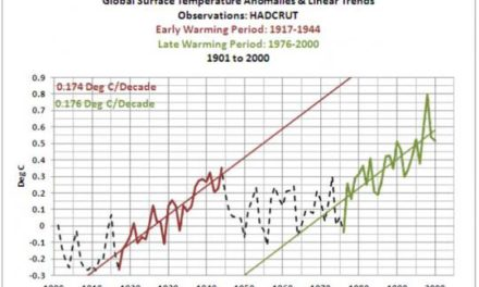 Lächerliche Studie behauptet: Globale Erwärmung der letzten 25 Jahre mit einer Gewissheit von 99,999% vom Menschen verursacht