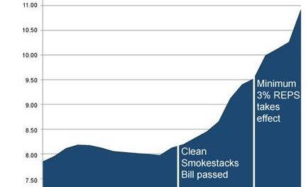 Die lächerliche Idee, erneuerbare Energien sind oder werden irgendwann mal am kostengünstigsten sein