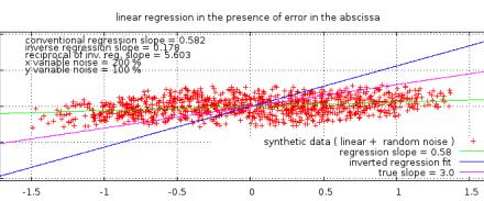 Über die unsachgemäße Anwendung der Regression kleinster Quadrate