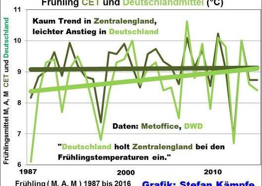 """Lenz 2016 in Deutschland- zeitweise deutlich unterkühlt – wo bleibt die """"Klimaerwärmung""""?"""