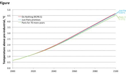 IPCC Modell: Pariser EU Klimaschwüre brächten eine Reduktion des Temperaturanstiegs von lediglich 0,05°C bis 2100!