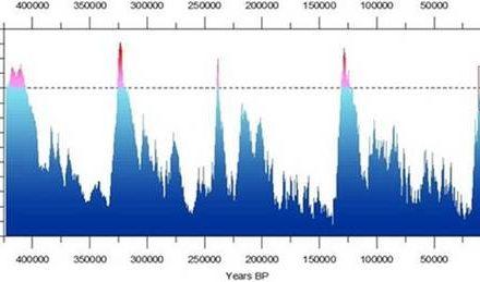 Langfristiger Klimawandel: Was ist eine angemessene Datenmenge?
