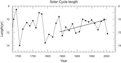 Neue Studie: Temperaturrückgang um 1°C bis 2020 infolge der geringen Sonnenaktivität