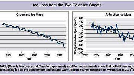 Lügen mit Statistik: Das National Climate Assessment bauscht fälschlich den Eisverlust in Grönland und der Antarktis auf