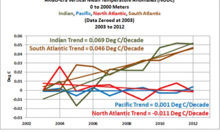 Falls anthropogene Treibhausgase für die Erwärmung der globalen Ozeane verantwortlich sind…