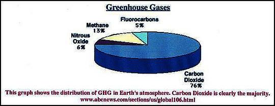 Wie und warum das IPCC das CO2 mittels falscher Informationen dämonisiert hat