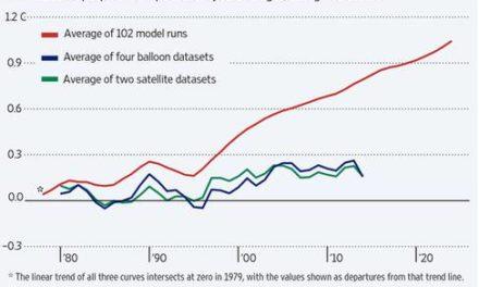 Klimamodellierer Matthew England ignoriert immer noch die Realität – und behauptet, dass die IPCC-Modelle letztendlich gewinnen werden